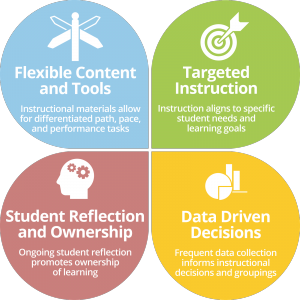 The Core 4: Flexible Content and Tools, Targeted Instruction, Student Reflection and Ownership, and Data Driven Decisions,