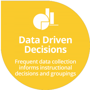 Data Driven Decisions - Frequent Data collection informs instructional decisions and groupings.